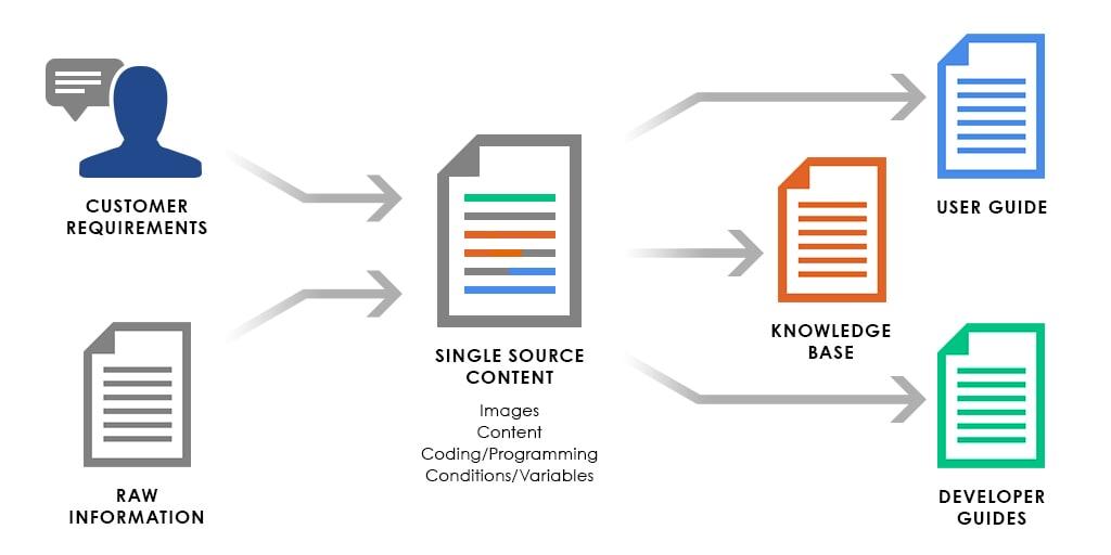 SingleSourcing-1024x512