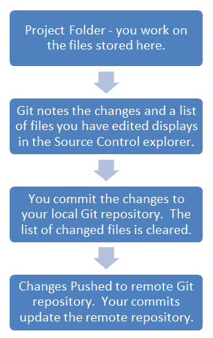 My Adventures with MadCap Flare and Git Source Control