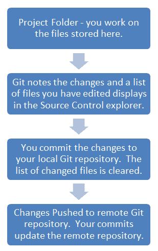 madcap-flare-git-workflow