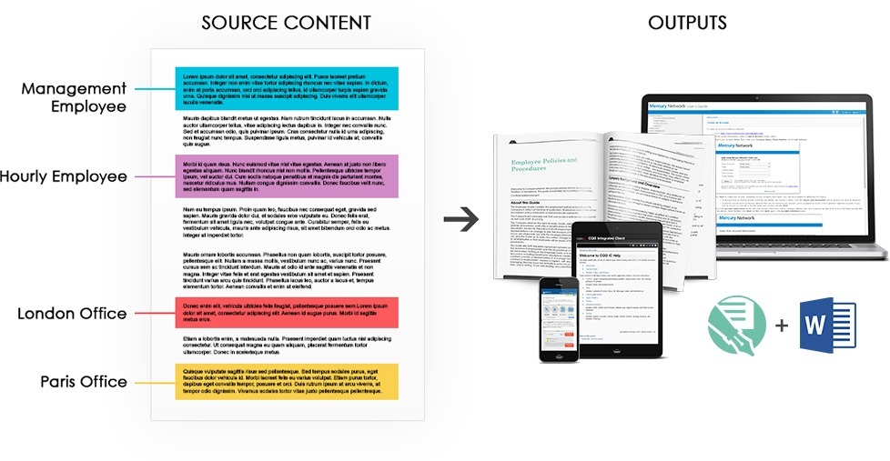 Source document being output to various formats