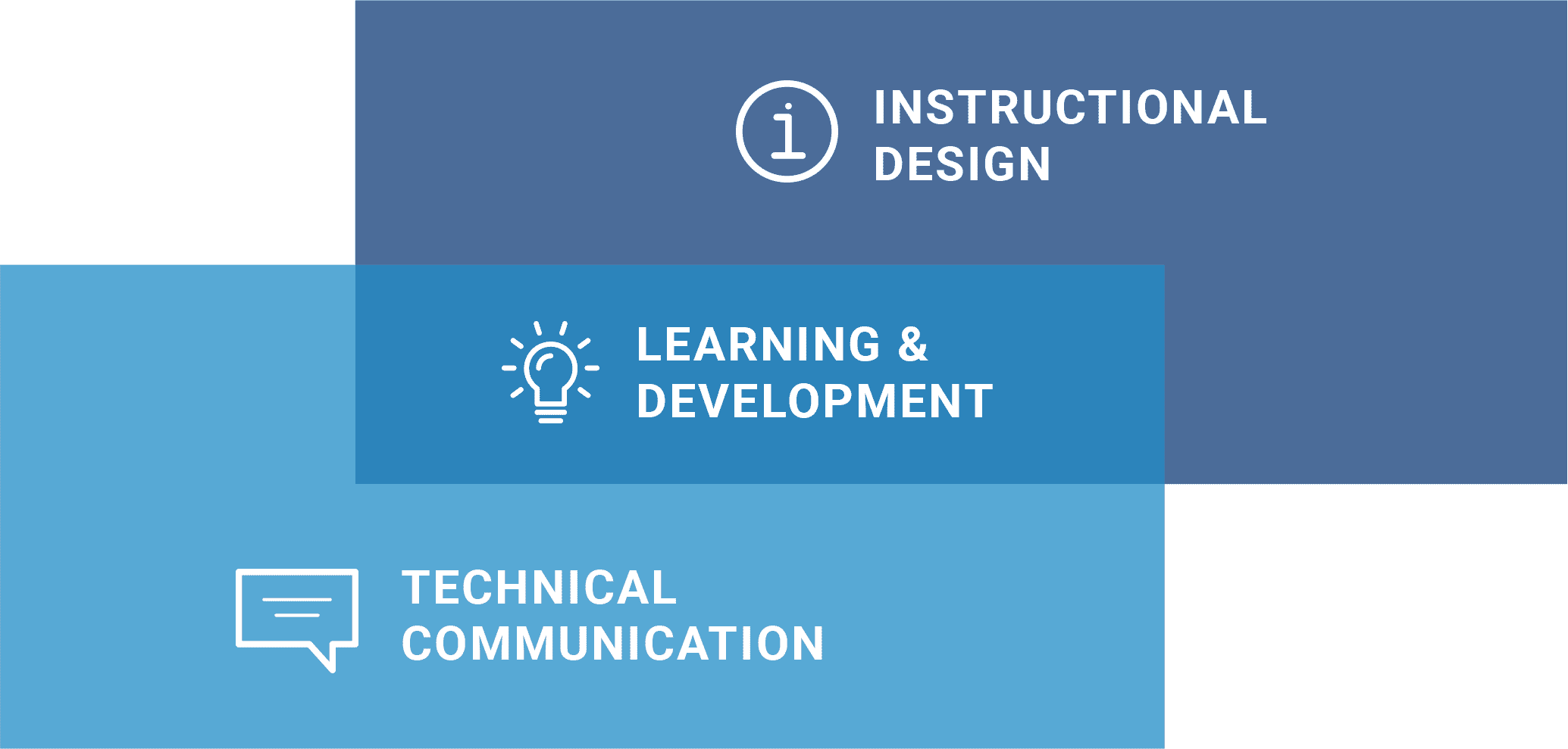 Learning and Development Banner